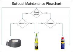 Sailboat  flow chart